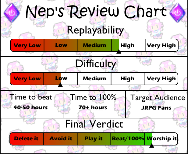 Review chart
