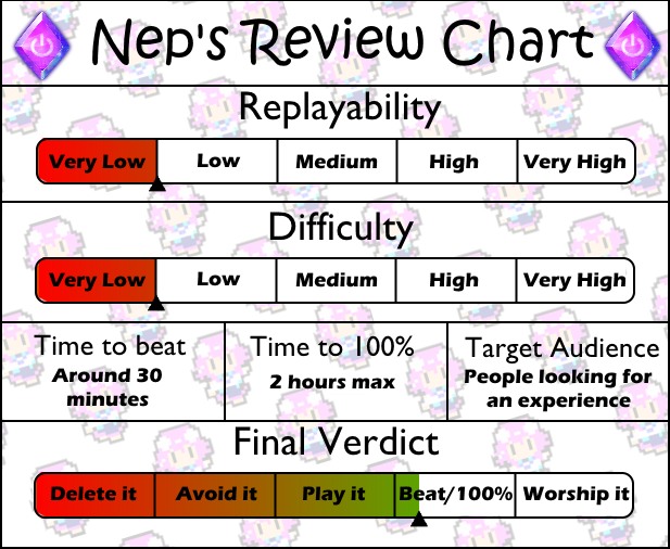 Review chart Eversion