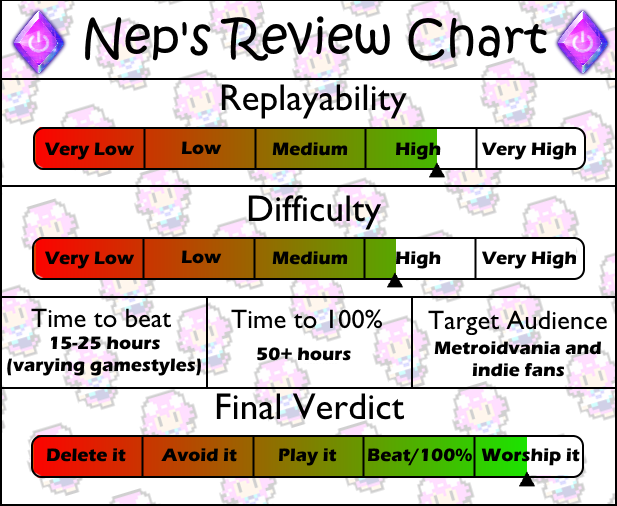 Hollow Knight Review Chart