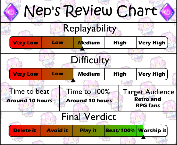 Review Chart Crystalis