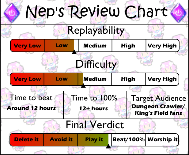 Review Chart Dungeons and Darkness