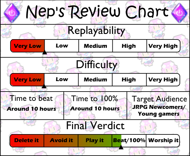 Review Chart Final Fantasy Mystic Quest