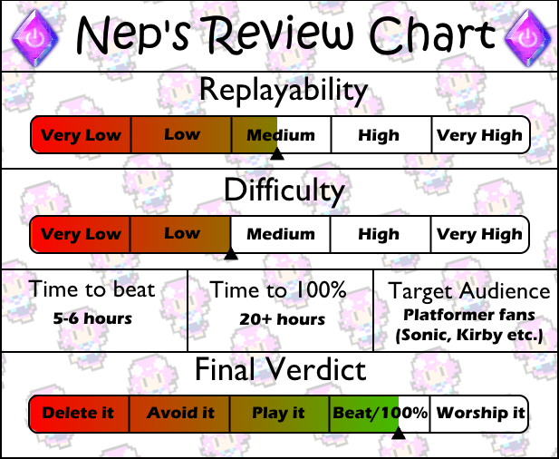 Review chart Spark the Electric Jester
