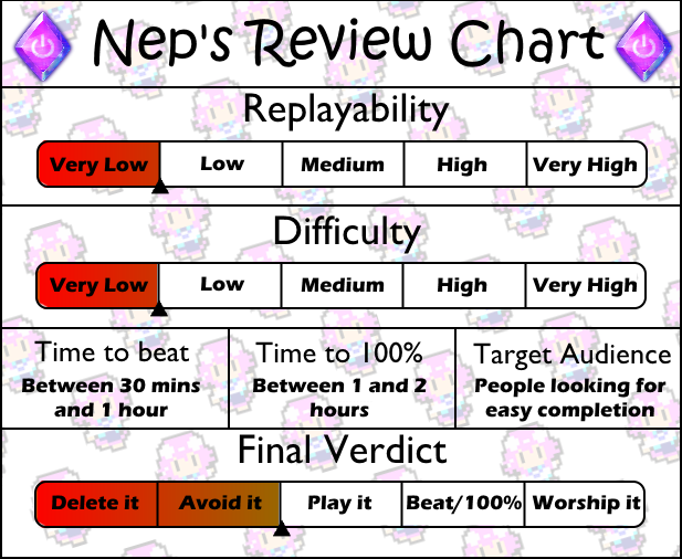 Review chart Woodle Tree Adventures