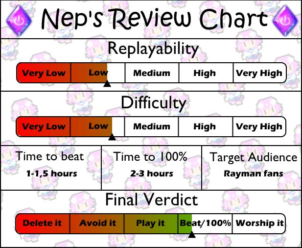 Review Chart Rayman GBC