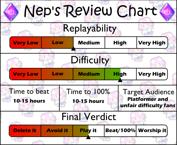 Review chart Rayman