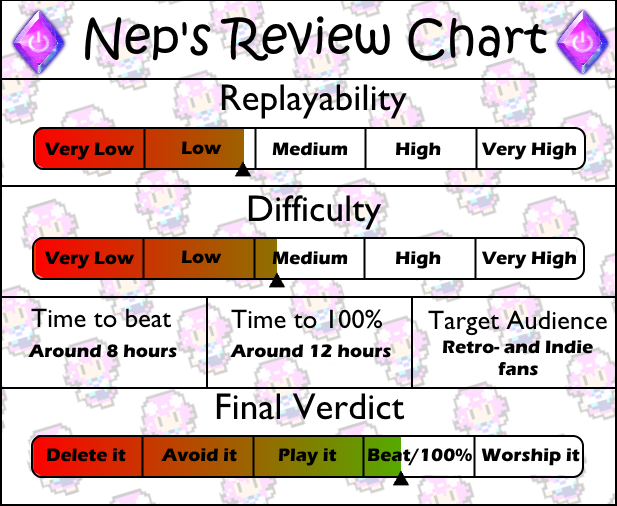 Review chart Super Life of Pixel