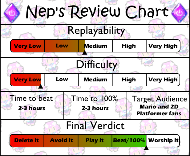 Review chart Super Mario Land 2
