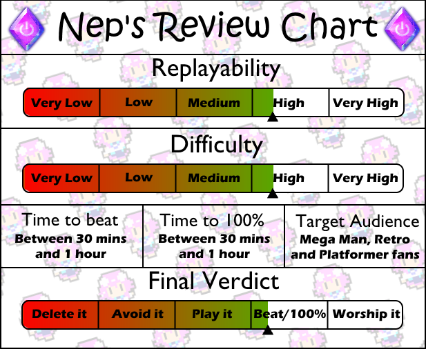 Review Chart Mega Man 1