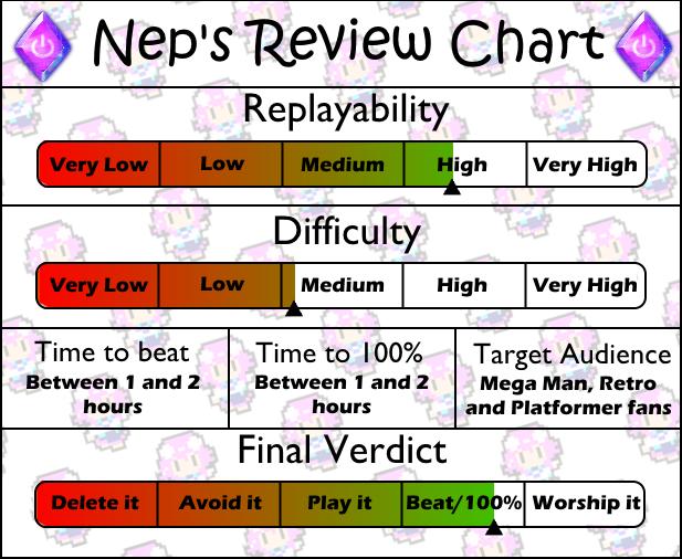 Review Chart Mega Man 2