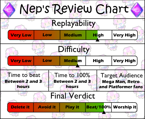 Review Chart Mega Man 3