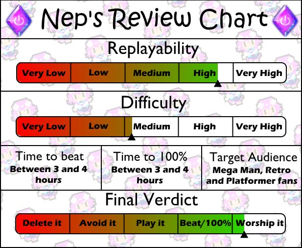 Review Chart Mega Man 6