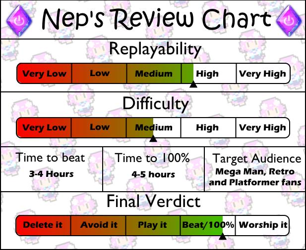 Review Chart Mega Man 7