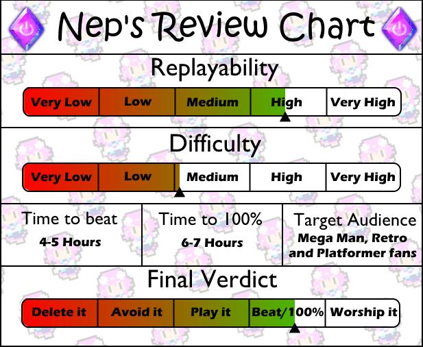 Review Chart Mega Man 8